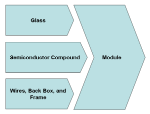 Thin Film Value Chain