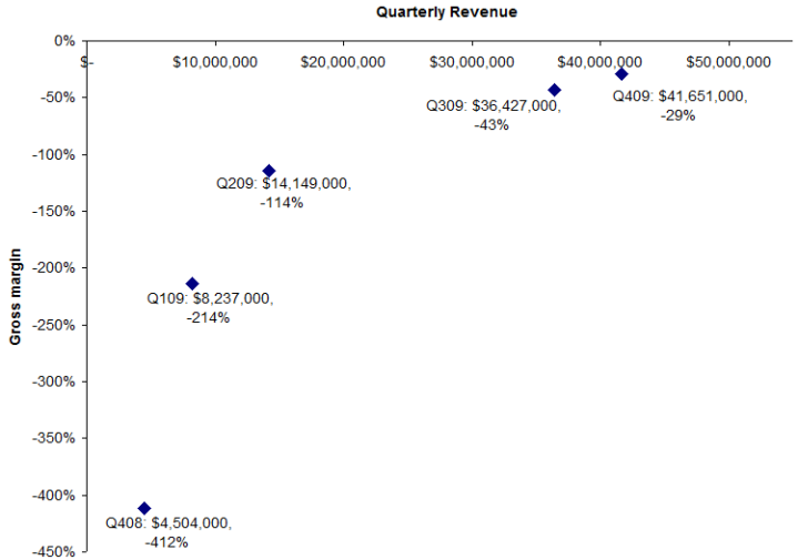 SOLY Margin vs. Revenue
