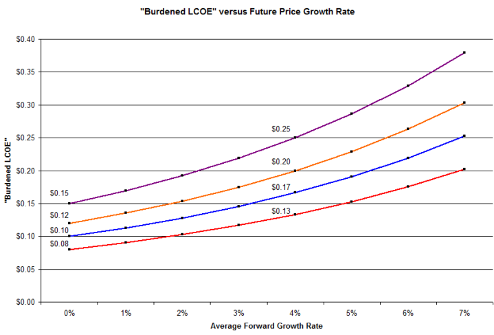Burdened LCOE, as function of growth rate
